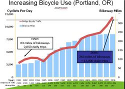 Portland facilities and use correlation