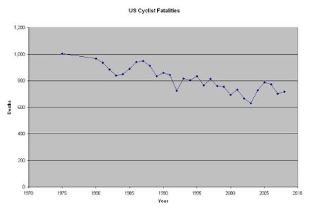 US Cyclist Fatalities