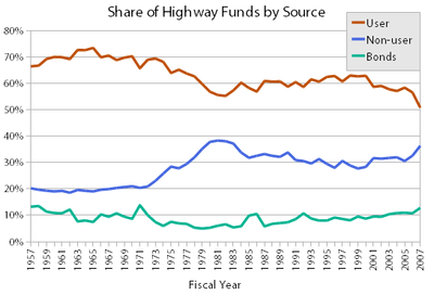 Highway_funds_chart