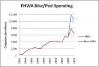 Fhwa-bike