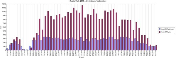 Custis Trail Count2