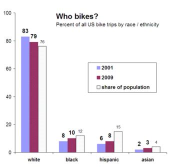 Bikind demographics
