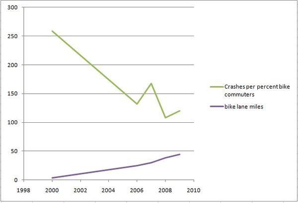 Crashes per capita and bike lanes