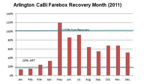Arlington CaBi Farebox Recovery