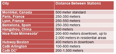 Distance between Stations