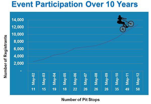 BTWD Participation