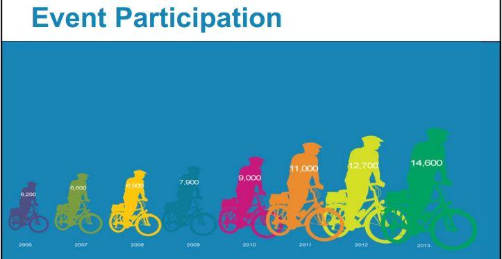 BTWD Participation 2