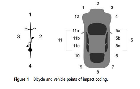 Impact codes