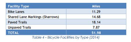Alexandria bike facilities in 2014