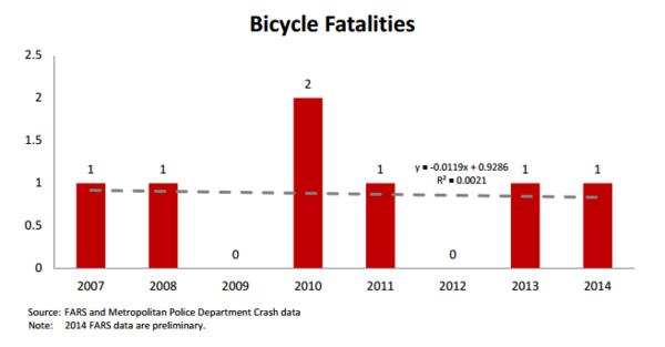 Fatalities2014DC
