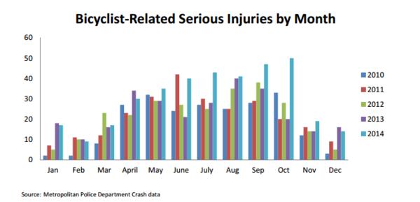 InjuriesMonth2014DC