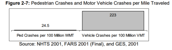 Crash rate