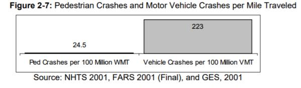 Crash rate
