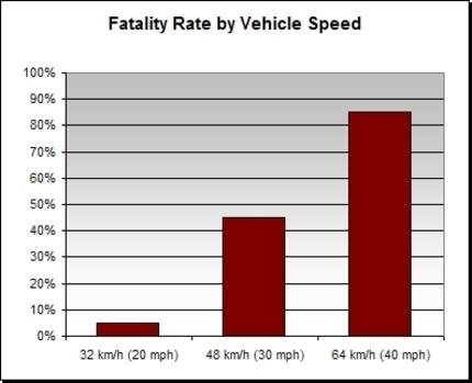 Pedestrian_fatality_by_vehicle_speed